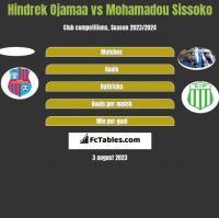 Hindrek Ojamaa vs Mohamadou Sissoko h2h player stats