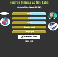 Hindrek Ojamaa vs Timi Lahti h2h player stats