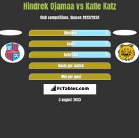 Hindrek Ojamaa vs Kalle Katz h2h player stats