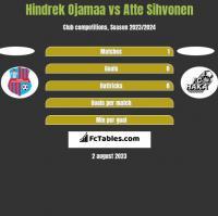 Hindrek Ojamaa vs Atte Sihvonen h2h player stats