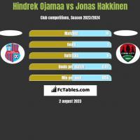 Hindrek Ojamaa vs Jonas Hakkinen h2h player stats