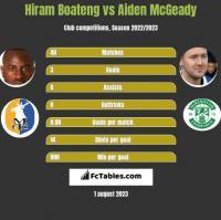 Hiram Boateng vs Aiden McGeady h2h player stats