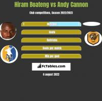 Hiram Boateng vs Andy Cannon h2h player stats