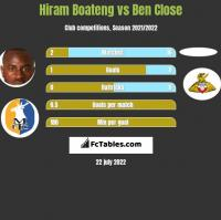 Hiram Boateng vs Ben Close h2h player stats