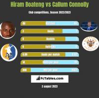Hiram Boateng vs Callum Connolly h2h player stats
