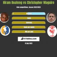 Hiram Boateng vs Christopher Maguire h2h player stats