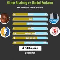 Hiram Boateng vs Daniel Berlaser h2h player stats