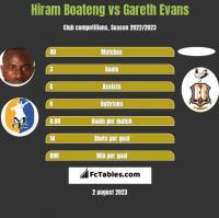 Hiram Boateng vs Gareth Evans h2h player stats
