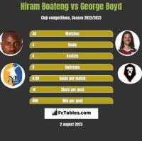 Hiram Boateng vs George Boyd h2h player stats
