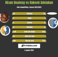 Hiram Boateng vs Hakeeb Adelakun h2h player stats