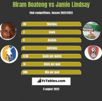 Hiram Boateng vs Jamie Lindsay h2h player stats