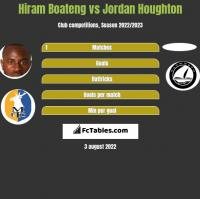 Hiram Boateng vs Jordan Houghton h2h player stats