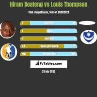 Hiram Boateng vs Louis Thompson h2h player stats