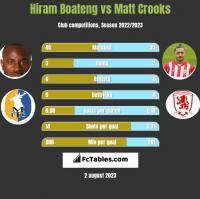 Hiram Boateng vs Matt Crooks h2h player stats