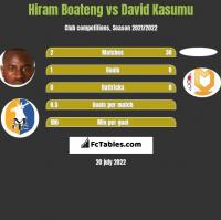 Hiram Boateng vs David Kasumu h2h player stats