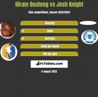 Hiram Boateng vs Josh Knight h2h player stats