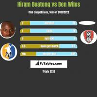 Hiram Boateng vs Ben Wiles h2h player stats