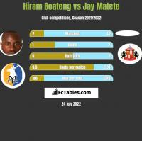 Hiram Boateng vs Jay Matete h2h player stats