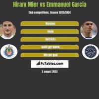 Hiram Mier vs Emmanuel Garcia h2h player stats