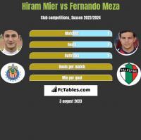 Hiram Mier vs Fernando Meza h2h player stats