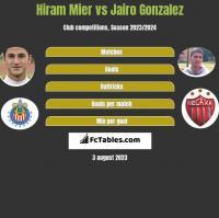 Hiram Mier vs Jairo Gonzalez h2h player stats