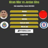 Hiram Mier vs Jordan Silva h2h player stats