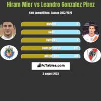 Hiram Mier vs Leandro Gonzalez Pirez h2h player stats