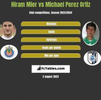 Hiram Mier vs Michael Perez Ortiz h2h player stats