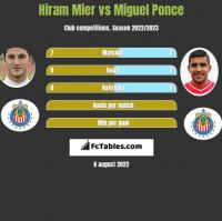 Hiram Mier vs Miguel Ponce h2h player stats