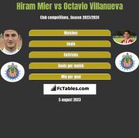 Hiram Mier vs Octavio Villanueva h2h player stats