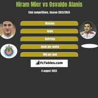 Hiram Mier vs Osvaldo Alanis h2h player stats