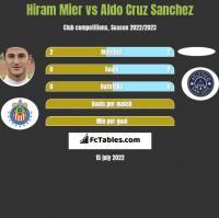 Hiram Mier vs Aldo Cruz Sanchez h2h player stats