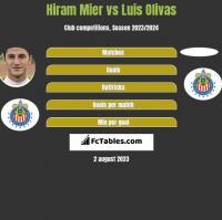 Hiram Mier vs Luis Olivas h2h player stats