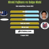 Hiroki Fujiharu vs Daigo Nishi h2h player stats
