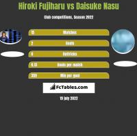Hiroki Fujiharu vs Daisuke Nasu h2h player stats