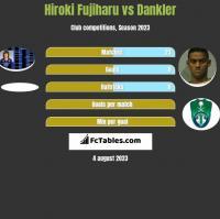 Hiroki Fujiharu vs Dankler h2h player stats