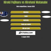 Hiroki Fujiharu vs Hirofumi Watanabe h2h player stats