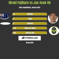 Hiroki Fujiharu vs Jae-Seok Oh h2h player stats