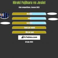 Hiroki Fujiharu vs Jesiel h2h player stats
