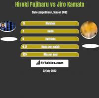 Hiroki Fujiharu vs Jiro Kamata h2h player stats