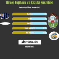 Hiroki Fujiharu vs Kazuki Kushibiki h2h player stats
