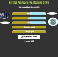 Hiroki Fujiharu vs Kazuki Oiwa h2h player stats