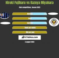 Hiroki Fujiharu vs Kazuya Miyahara h2h player stats