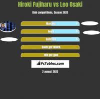 Hiroki Fujiharu vs Leo Osaki h2h player stats