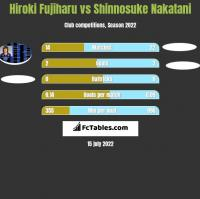 Hiroki Fujiharu vs Shinnosuke Nakatani h2h player stats