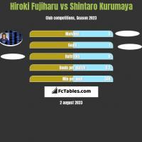 Hiroki Fujiharu vs Shintaro Kurumaya h2h player stats