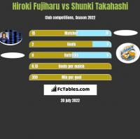Hiroki Fujiharu vs Shunki Takahashi h2h player stats