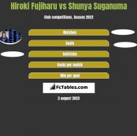 Hiroki Fujiharu vs Shunya Suganuma h2h player stats