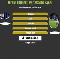 Hiroki Fujiharu vs Takashi Kanai h2h player stats