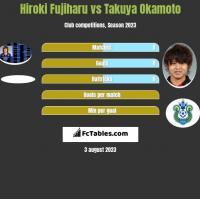 Hiroki Fujiharu vs Takuya Okamoto h2h player stats